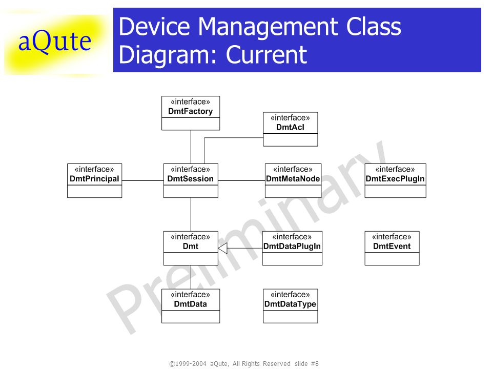 ©1999-2004 aQute, All Rights Reserved slide #8 Preliminary Device Management Class Diagram: Current