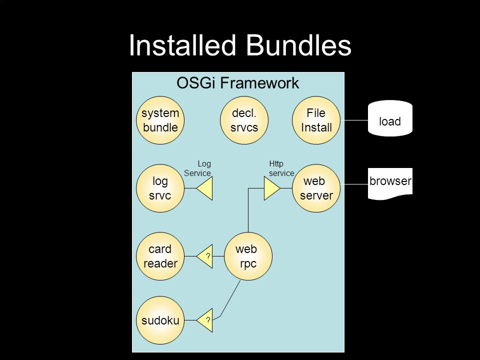 Installed Bundles OSGi Framework load File Install web server system bundle browser decl.