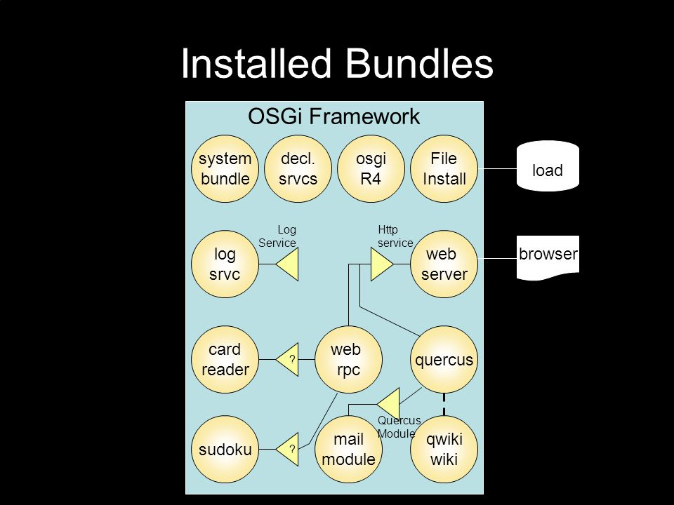 OSGi Framework Installed Bundles load File Install web server system bundle browser decl.
