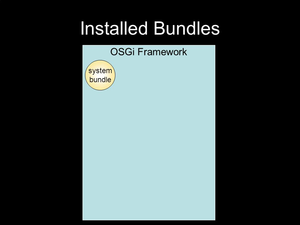 Installed Bundles OSGi Framework system bundle