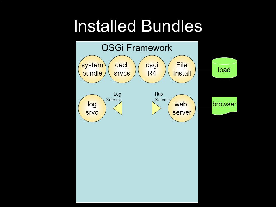 Installed Bundles OSGi Framework load File Install web server system bundle browser log srvc Log Service Http Service decl.
