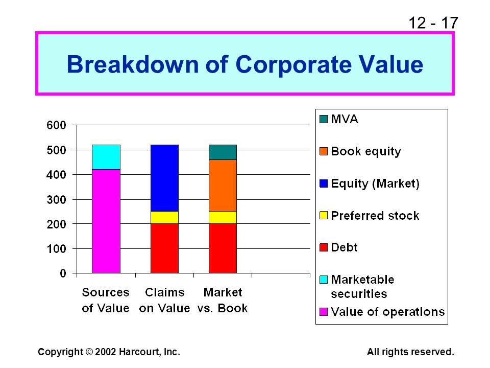 12 - 17 Copyright © 2002 Harcourt, Inc.All rights reserved. Breakdown of Corporate Value