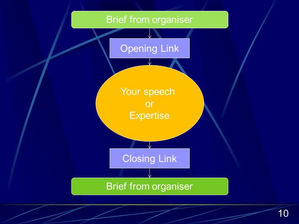 10 Brief from organiser Your speech or Expertise Brief from organiser Opening Link Closing Link