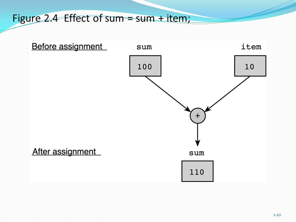 Figure 2.4 Effect of sum = sum + item; 1-10
