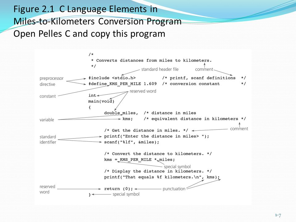 Figure 2.1 C Language Elements in Miles-to-Kilometers Conversion Program Open Pelles C and copy this program 1-7