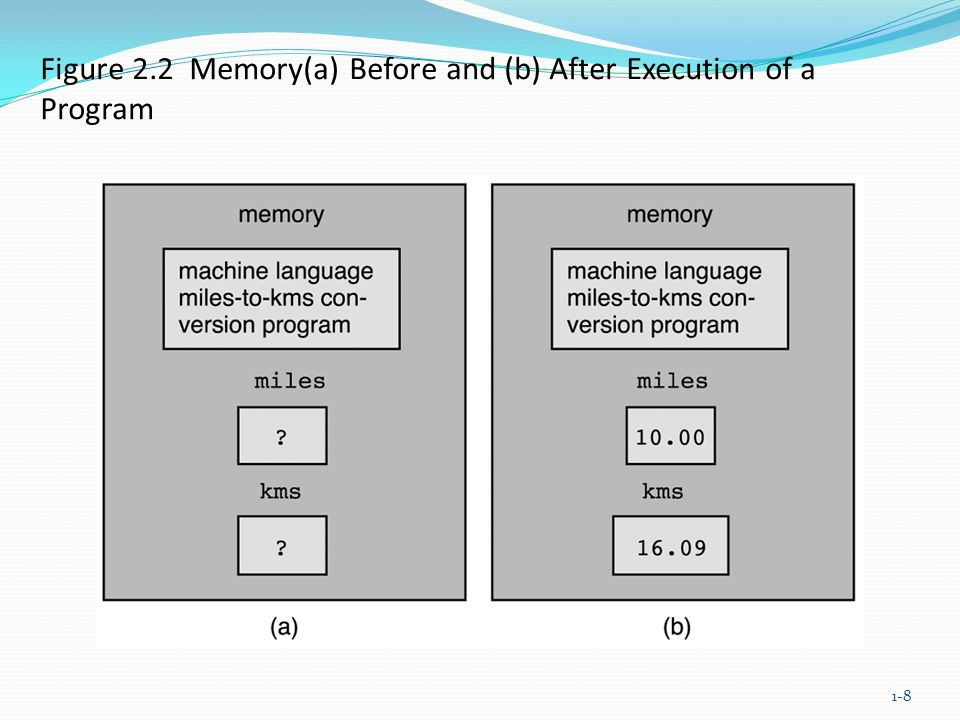 Figure 2.2 Memory(a) Before and (b) After Execution of a Program 1-8