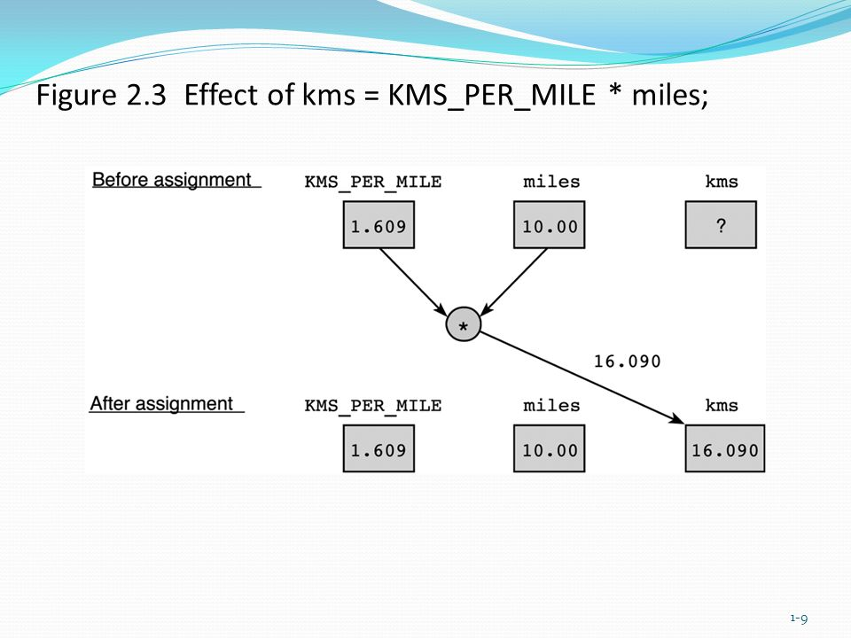 Figure 2.3 Effect of kms = KMS_PER_MILE * miles; 1-9