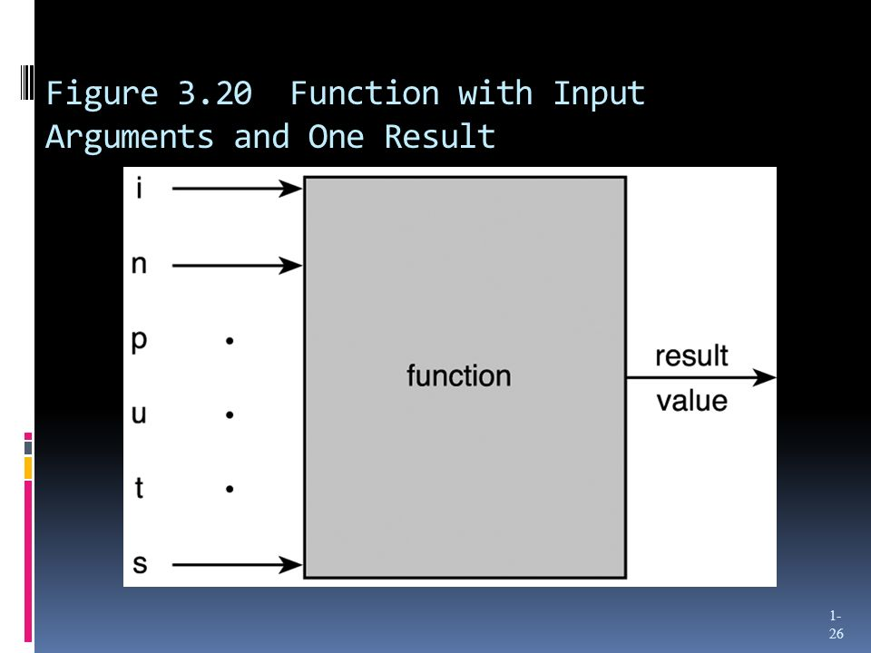 Figure 3.20 Function with Input Arguments and One Result 1- 26