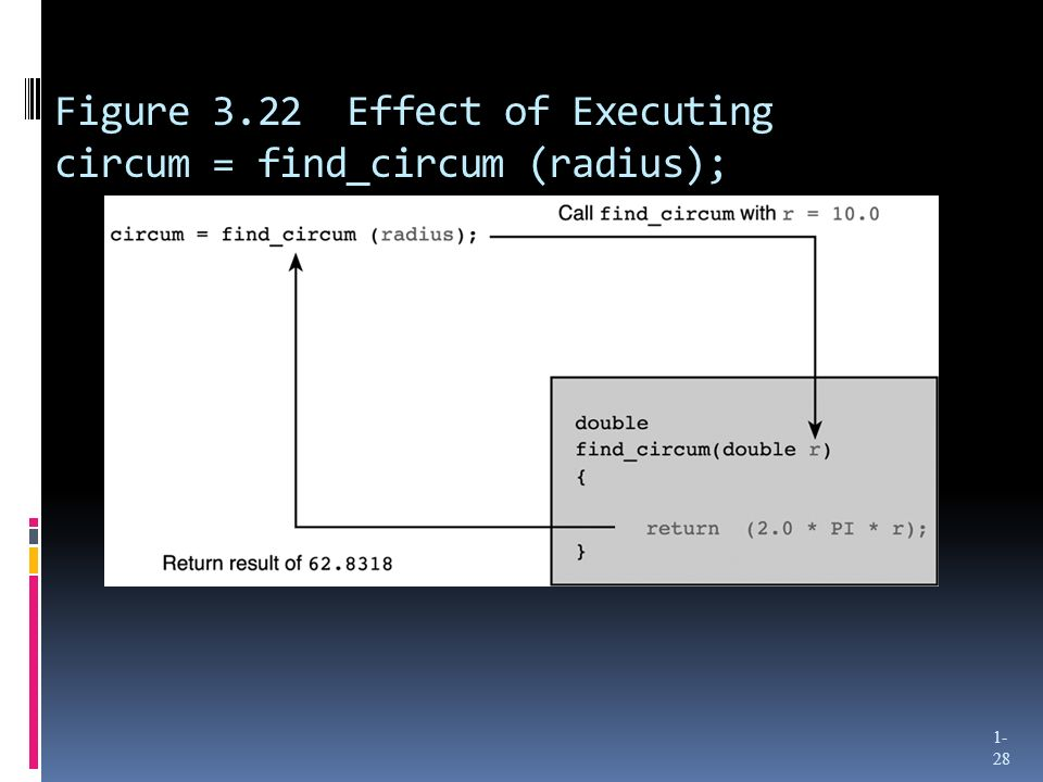 Figure 3.22 Effect of Executing circum = find_circum (radius); 1- 28