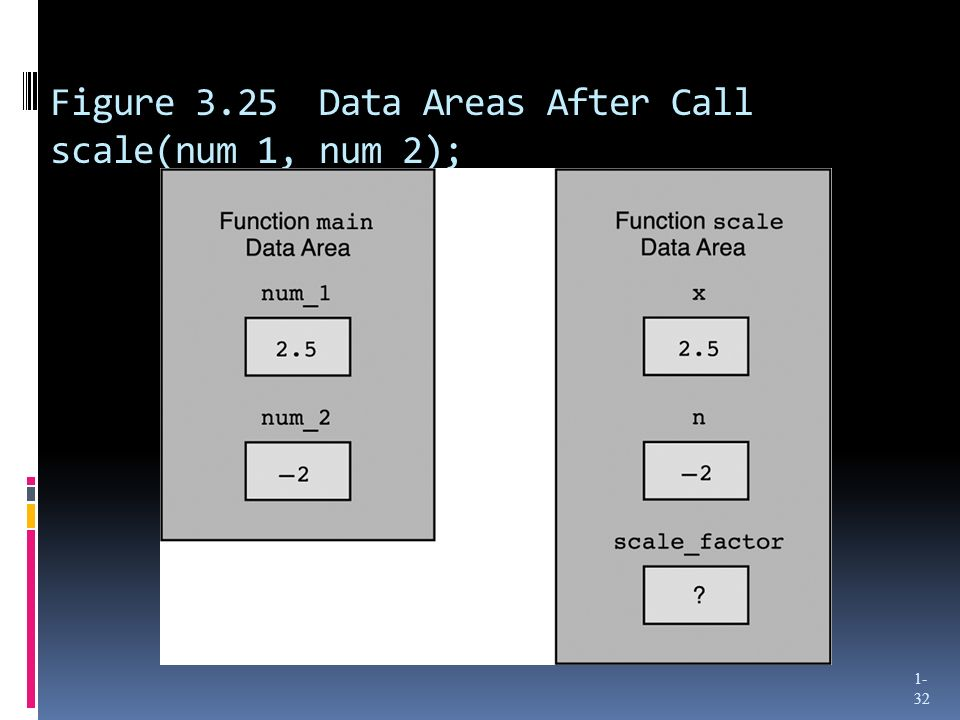 Figure 3.25 Data Areas After Call scale(num_1, num_2); 1- 32