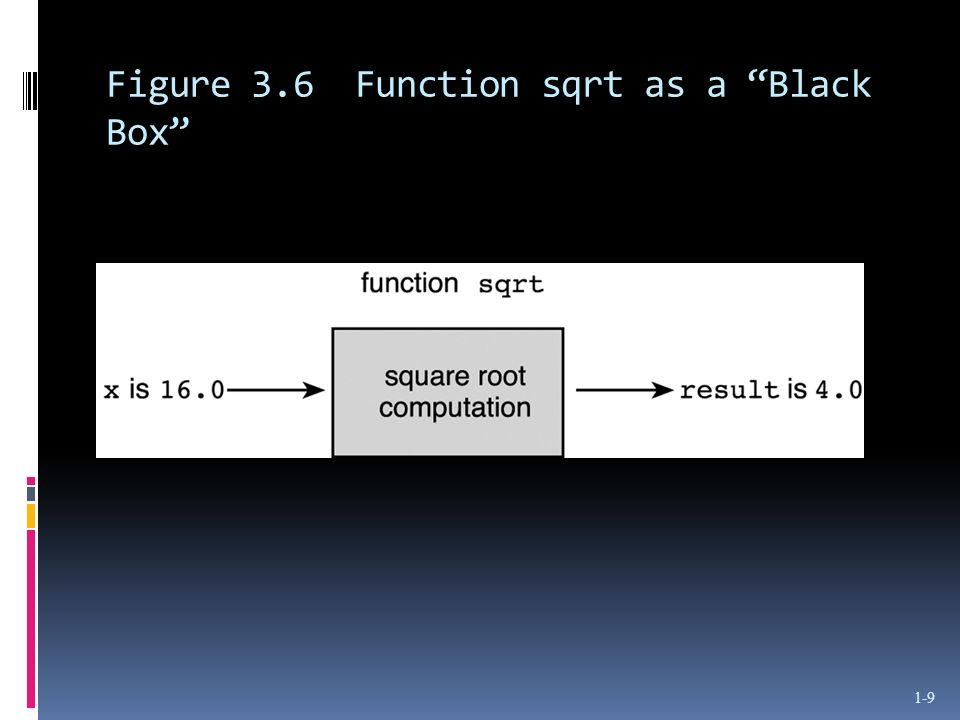 Figure 3.6 Function sqrt as a Black Box 1-9