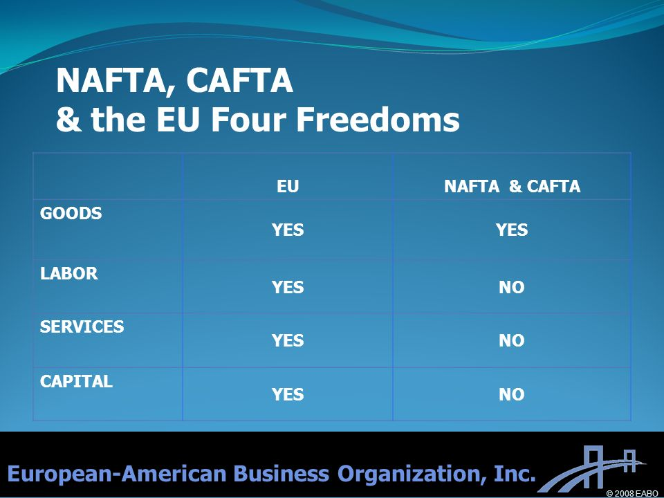 NAFTA, CAFTA & the EU Four Freedoms EUNAFTA & CAFTA GOODS YES LABOR YESNO SERVICES YESNO CAPITAL YESNO European-American Business Organization, Inc.