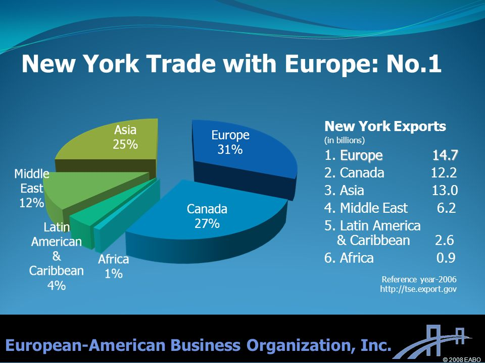 New York Exports (in billions) Europe 14.7 1. Europe 14.7 2.