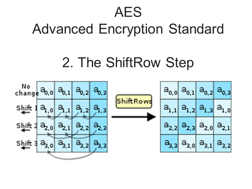 AES Advanced Encryption Standard 2. The ShiftRow Step