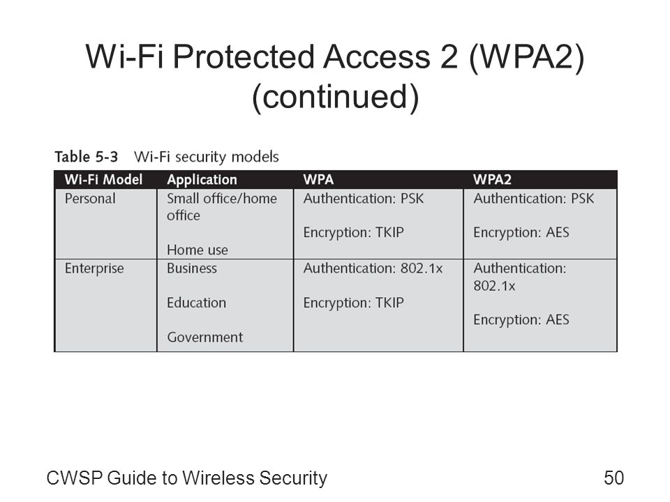 CWSP Guide to Wireless Security50 Wi-Fi Protected Access 2 (WPA2) (continued)