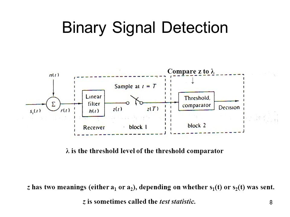 8 Binary Signal Detection z has two meanings (either a 1 or a 2 ), depending on whether s 1 (t) or s 2 (t) was sent.