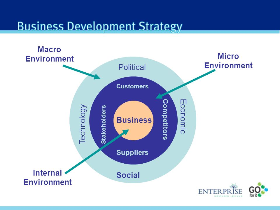 Political Economic Social Technology Customers Competitors Suppliers Stakeholders Business Macro Environment Micro Environment Internal Environment