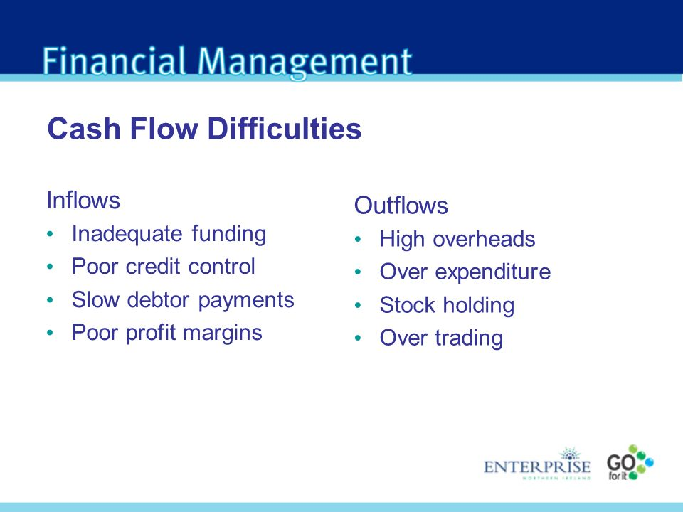 Cash Flow Difficulties Inflows Inadequate funding Poor credit control Slow debtor payments Poor profit margins Outflows High overheads Over expenditure Stock holding Over trading