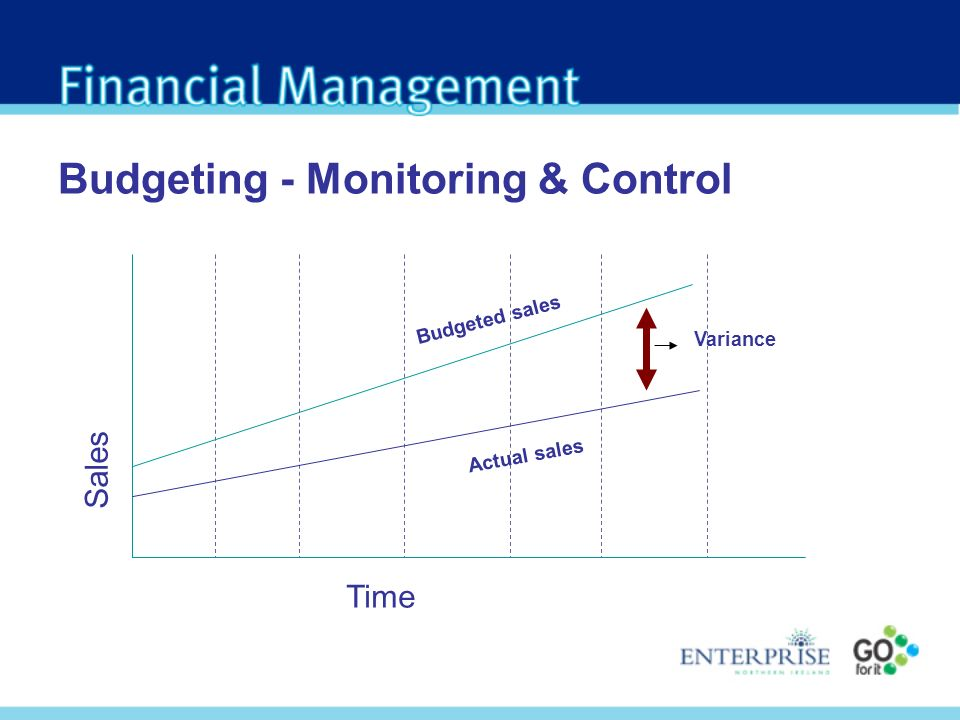 Budgeting - Monitoring & Control Time Sales Actual sales Budgeted sales Variance