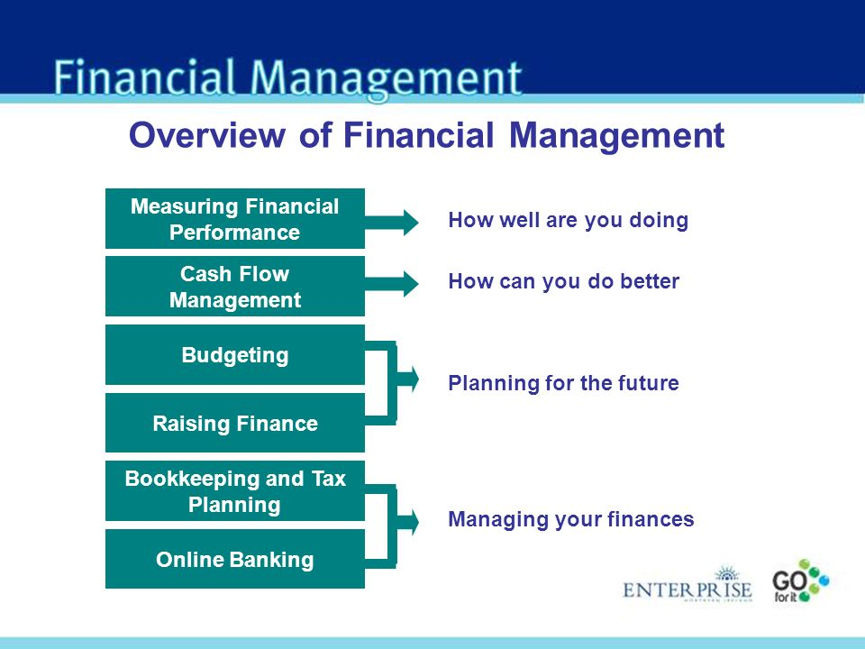 Overview of Financial Management Measuring Financial Performance Budgeting Bookkeeping and Tax Planning Online Banking Raising Finance Cash Flow Management How well are you doing How can you do better Planning for the future Managing your finances