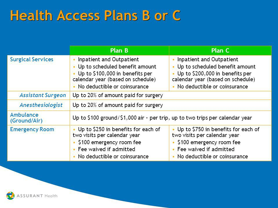 Health Access Plans B or C Plan BPlan C Surgical Services Inpatient and Outpatient Up to scheduled benefit amount Up to $100,000 in benefits per calendar year (based on schedule) No deductible or coinsurance Inpatient and Outpatient Up to scheduled benefit amount Up to $200,000 in benefits per calendar year (based on schedule) No deductible or coinsurance Assistant SurgeonUp to 20% of amount paid for surgery AnesthesiologistUp to 20% of amount paid for surgery Ambulance (Ground/Air) Up to $100 ground/$1,000 air – per trip, up to two trips per calendar year Emergency Room Up to $250 in benefits for each of two visits per calendar year $100 emergency room fee Fee waived if admitted No deductible or coinsurance Up to $750 in benefits for each of two visits per calendar year $100 emergency room fee Fee waived if admitted No deductible or coinsurance