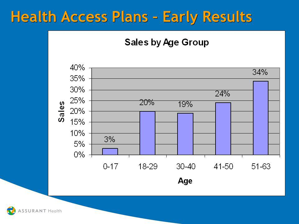 Health Access Plans – Early Results