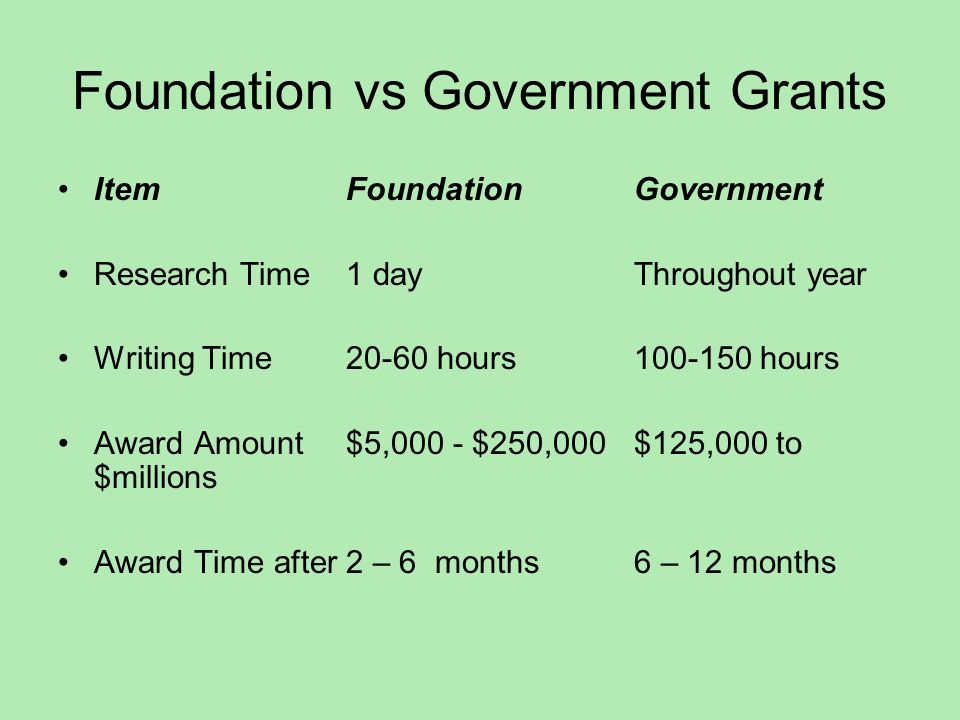 Foundation vs Government Grants ItemFoundationGovernment Research Time1 dayThroughout year Writing Time20-60 hours100-150 hours Award Amount$5,000 - $250,000$125,000 to $millions Award Time after2 – 6 months 6 – 12 months
