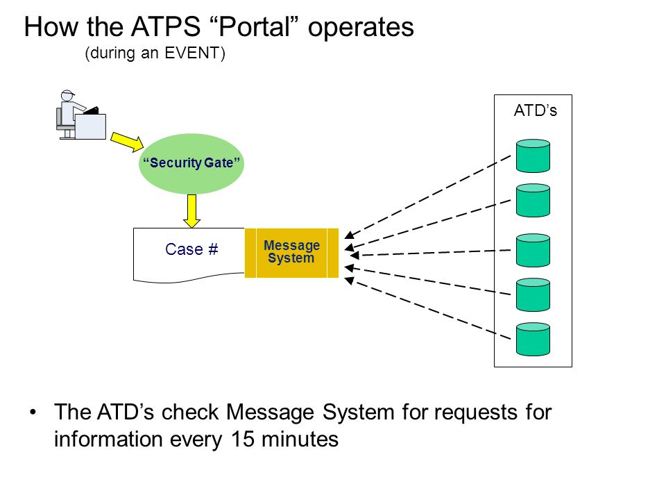 ATDs Security Gate Case # Message System The ATDs check Message System for requests for information every 15 minutes How the ATPS Portal operates (during an EVENT)