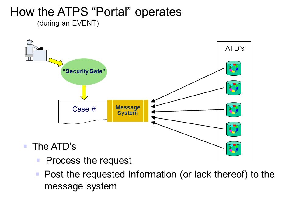 The ATDs Process the request ATDs Security Gate Case # Message System Post the requested information (or lack thereof) to the message system How the ATPS Portal operates (during an EVENT)