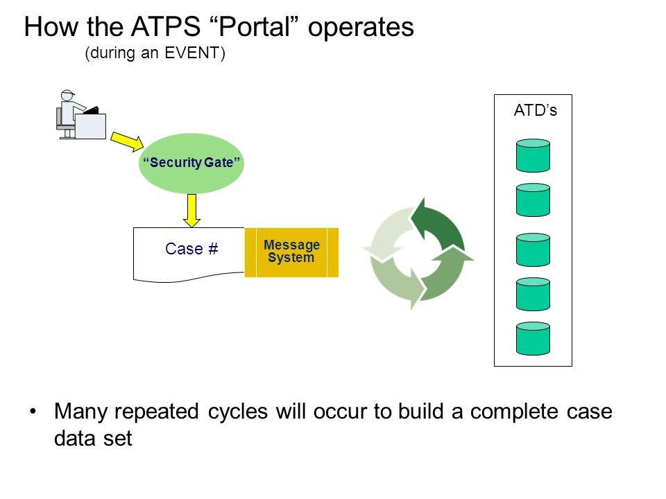 Security Gate Case # Message System ATDs Many repeated cycles will occur to build a complete case data set How the ATPS Portal operates (during an EVENT)