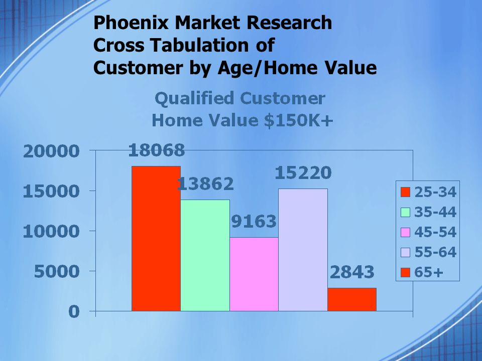 Phoenix Market Research Cross Tabulation of Customer by Age/Home Value
