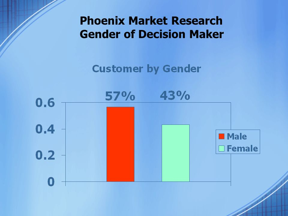 Phoenix Market Research Gender of Decision Maker