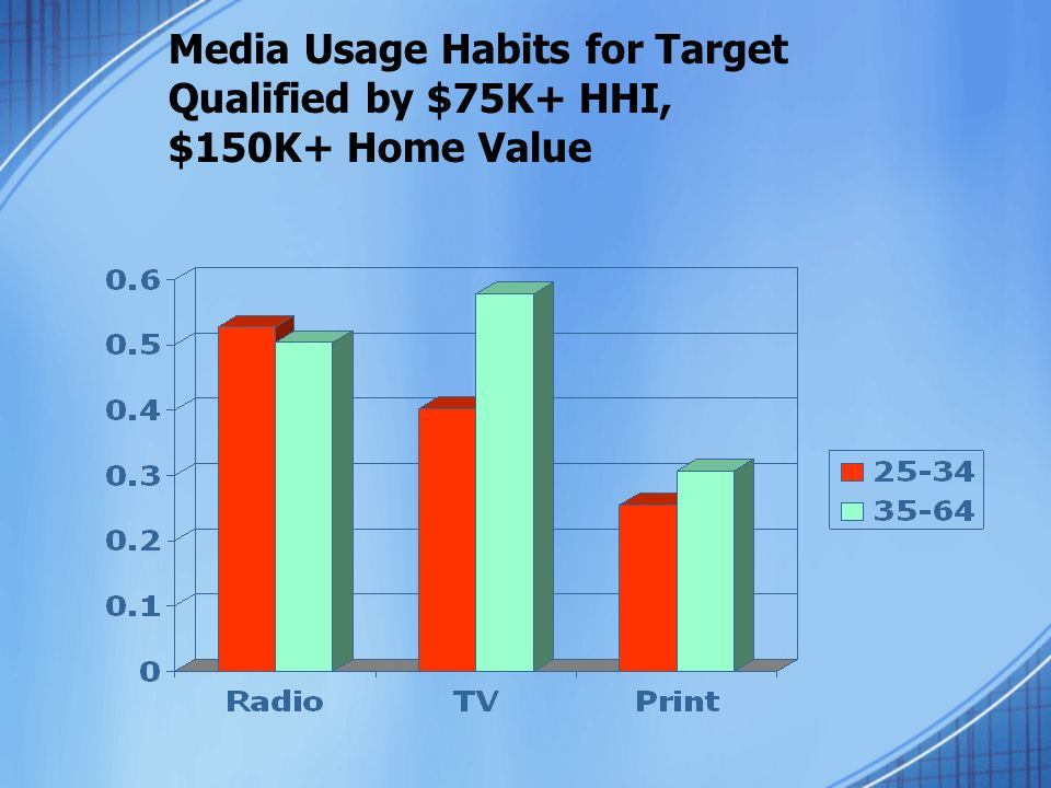 Media Usage Habits for Target Qualified by $75K+ HHI, $150K+ Home Value