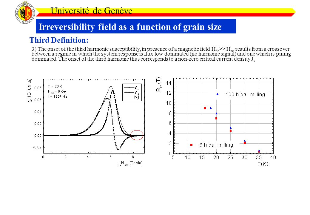 Irreversibility field as a function of grain size Université de Genève Third Definition: 3) The onset of the third harmonic susceptibility, in presence of a magnetic field H dc >> H ac results from a crossover between a regime in which the system response is flux low dominated (no harmonic signal) and one which is pinnig dominated.
