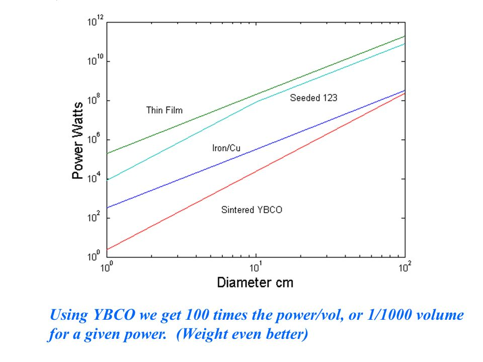 Using YBCO we get 100 times the power/vol, or 1/1000 volume for a given power. (Weight even better)