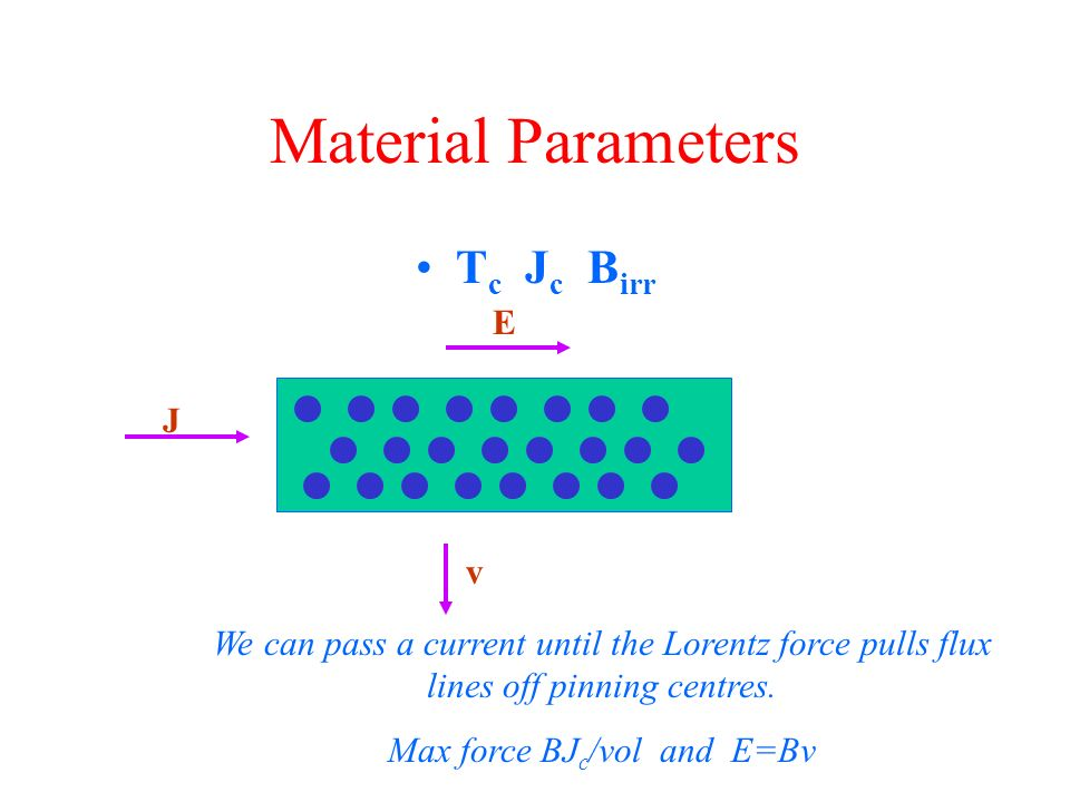 Material Parameters T c J c B irr v J E We can pass a current until the Lorentz force pulls flux lines off pinning centres.
