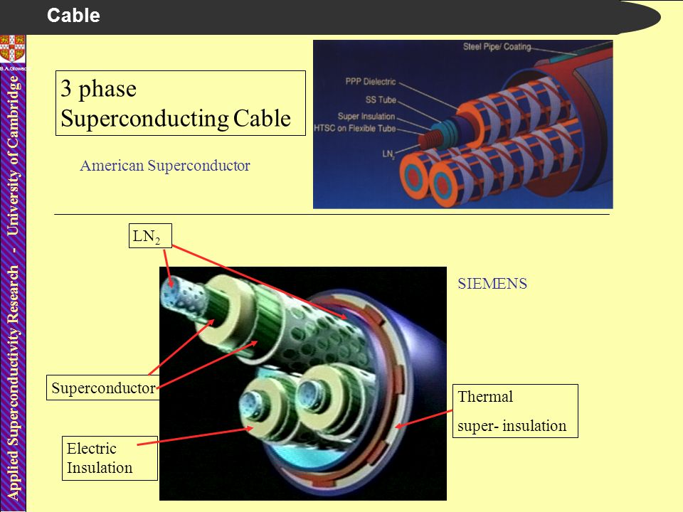 Applied Superconductivity Research - University of Cambridge B.A.Glowacki 3 phase Superconducting Cable LN 2 Superconductor Electric Insulation Thermal super- insulation SIEMENS American Superconductor Cable