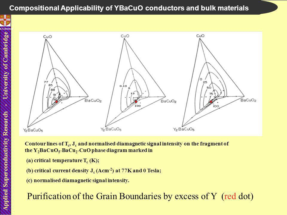 Applied Superconductivity Research - University of Cambridge B.A.Glowacki Compositional Applicability of YBaCuO conductors and bulk materials Contour lines of T c, J c and normalised diamagnetic signal intensity on the fragment of the Y 2 BaCuO 5 -BaCu 2 -CuO phase diagram marked in (a) critical temperature T c (K); (b) critical current density J c (Acm -2 ) at 77K and 0 Tesla; (c) normalised diamagnetic signal intensity.