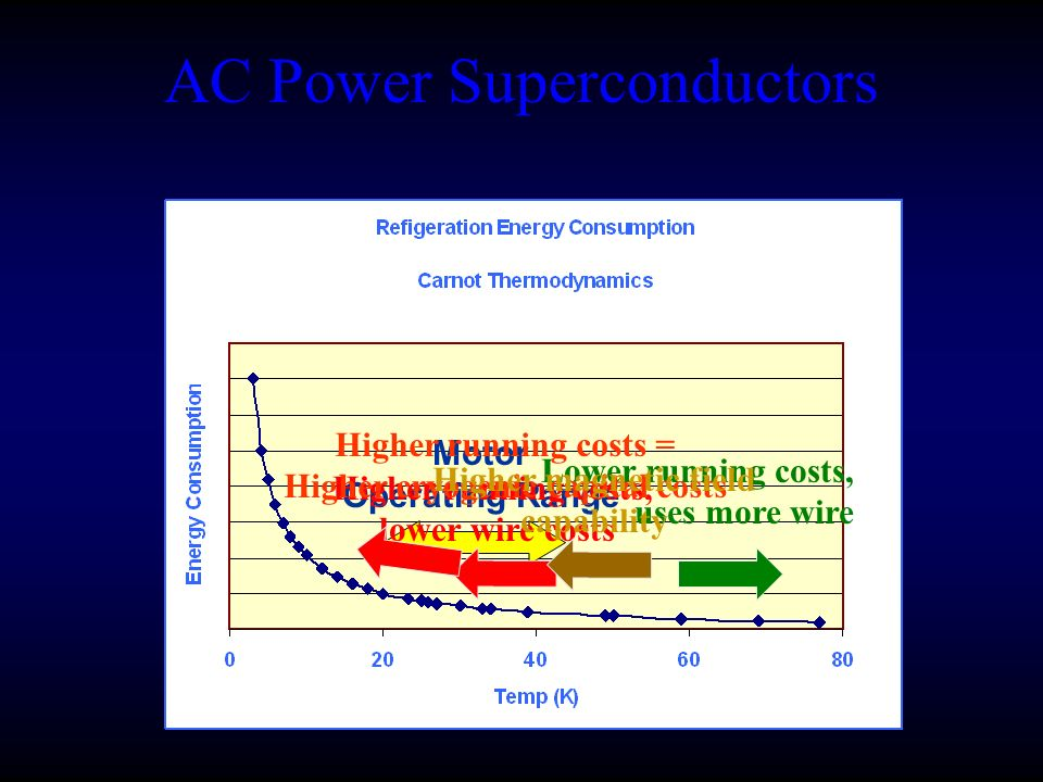AC Power Superconductors Motor Operating Range Higher running costs, lower wire costs Lower running costs, uses more wire Higher running costs = Higher cryogenic capital costs Higher magnetic field capability