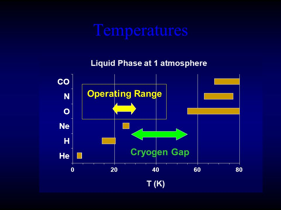 Temperatures 020406080 T (K) He H Ne O N CO Liquid Phase at 1 atmosphere Operating Range Cryogen Gap