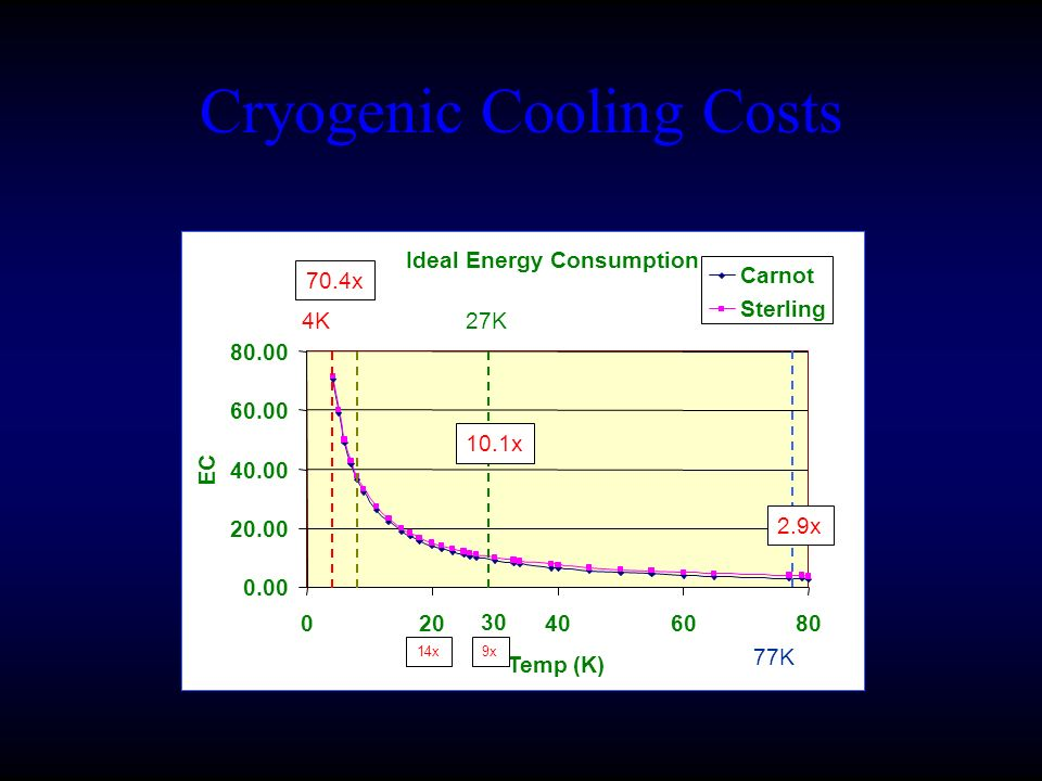 Cryogenic Cooling Costs 30