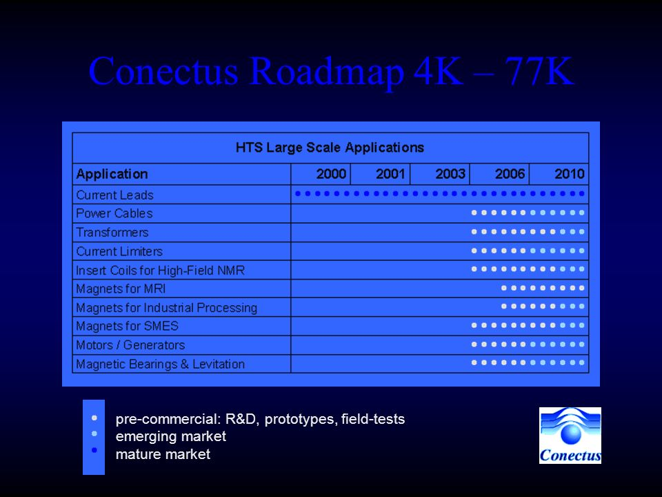 Conectus Roadmap 4K – 77K pre-commercial: R&D, prototypes, field-tests emerging market mature market