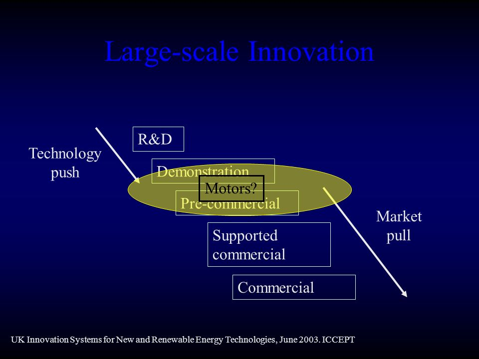 Large-scale Innovation R&D Demonstration Pre-commercial Supported commercial Commercial Technology push Market pull UK Innovation Systems for New and Renewable Energy Technologies, June 2003.