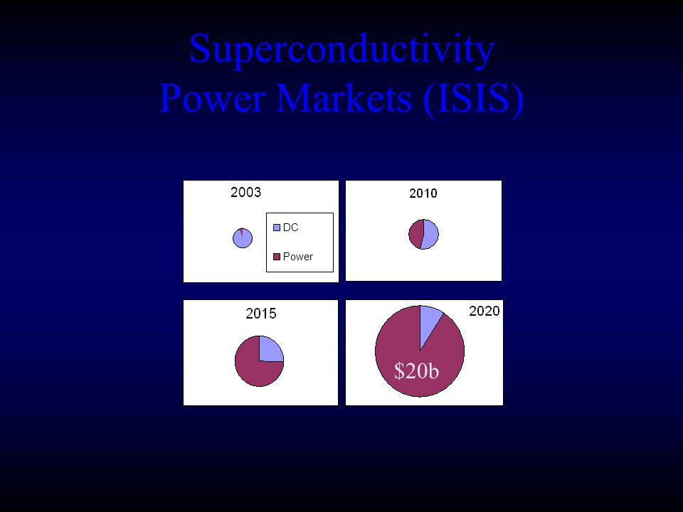 Superconductivity Power Markets (ISIS) 2003 DC Power $20b