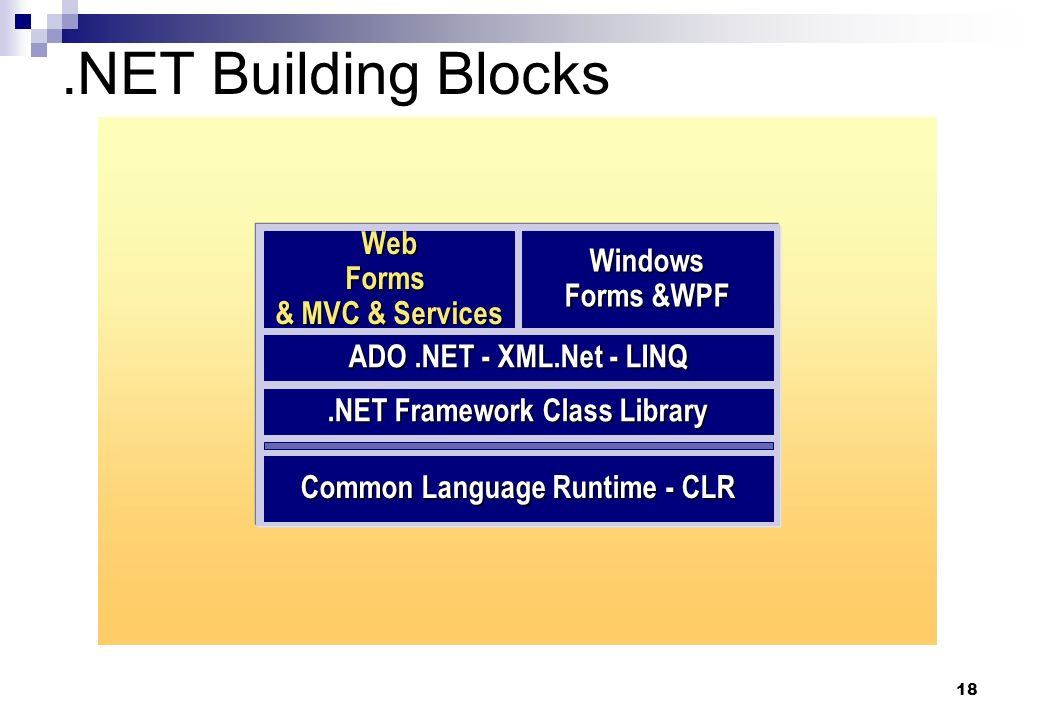18.NET Building Blocks.NET Framework Class Library ADO.NET - XML.Net - LINQ Windows Forms &WPF Common Language Runtime - CLR Web Forms & MVC & Services