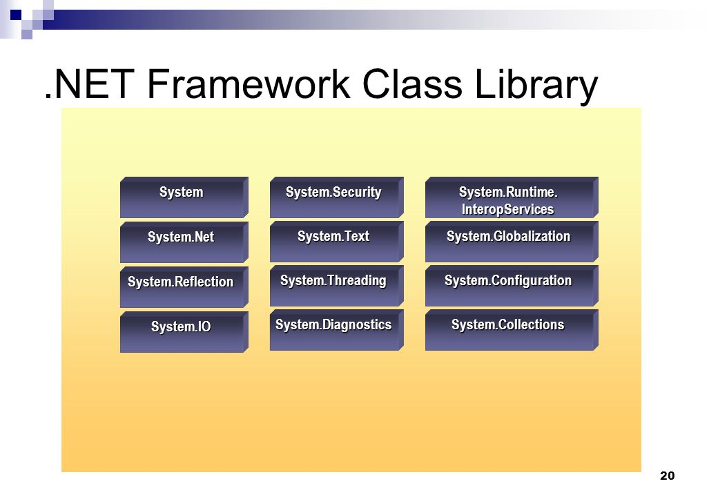 20.NET Framework Class Library System.Globalization System.Diagnostics System.Configuration System.Collections System.IO System.Reflection System.Net System System.Threading System.Text System.SecuritySystem.Runtime.InteropServices