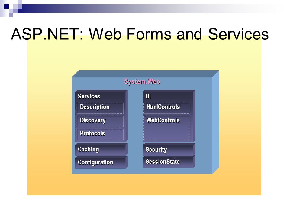 ASP.NET: Web Forms and Services System.Web Configuration SessionState Caching Security Services Description Discovery Protocols UI HtmlControls WebControls