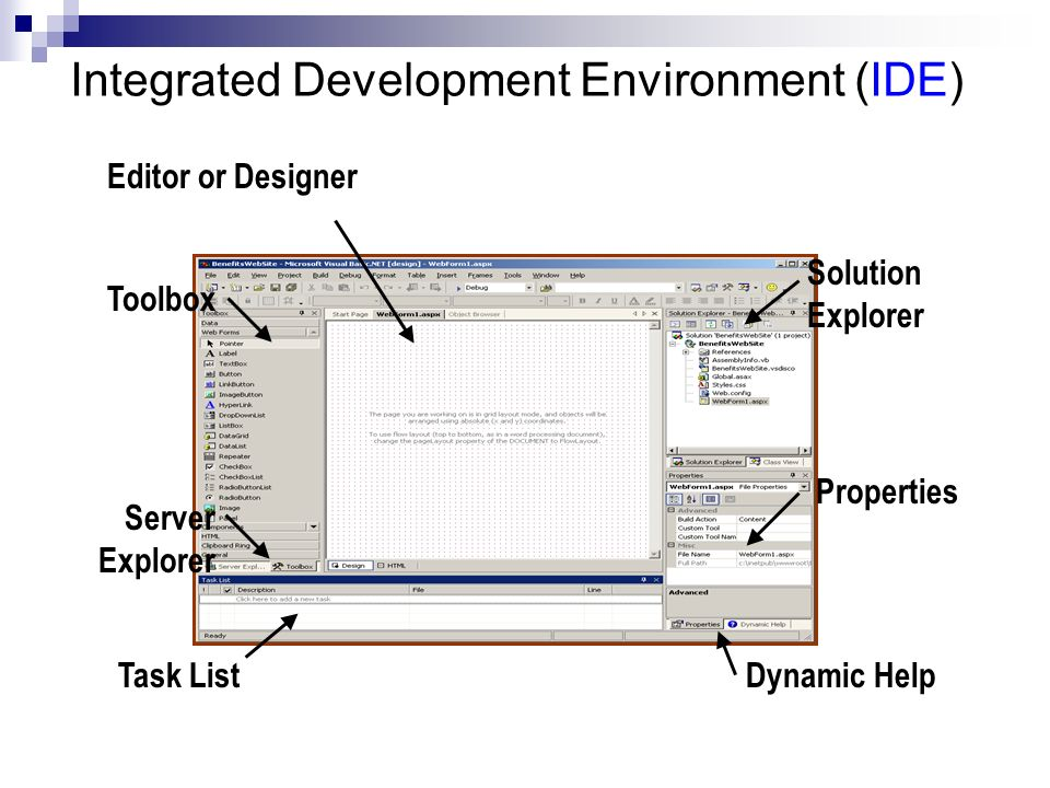 Integrated Development Environment (IDE) Toolbox Task List Solution Explorer Dynamic Help Editor or Designer Properties Server Explorer