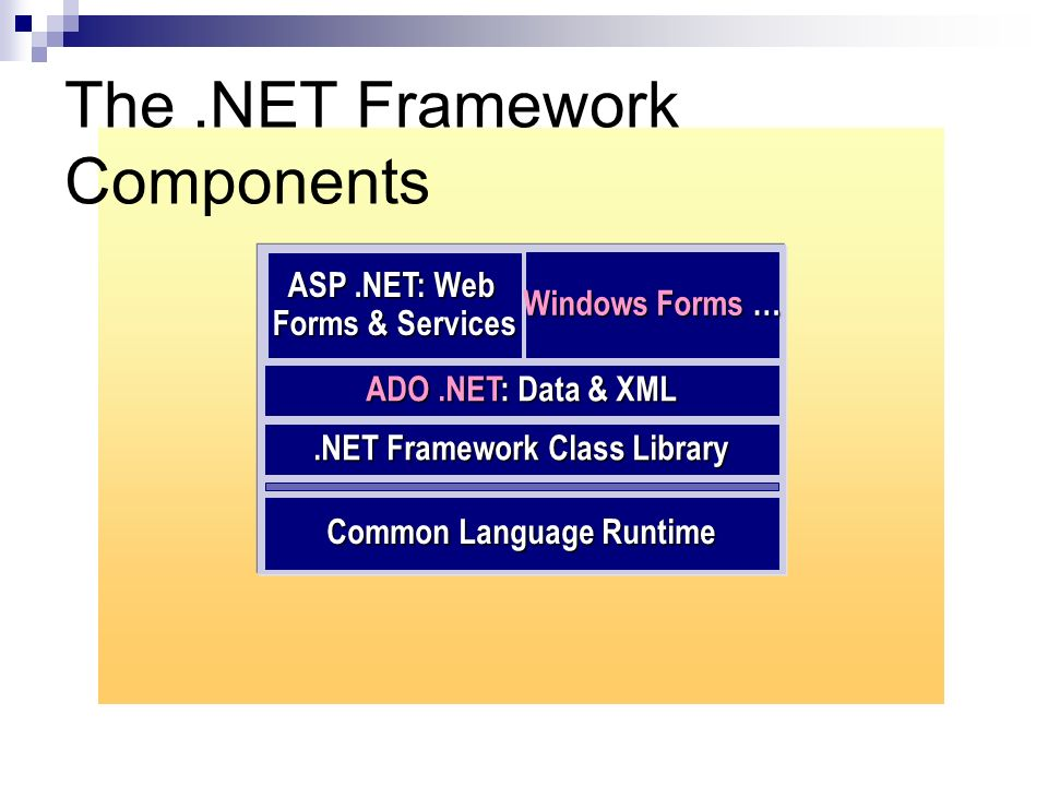 The.NET Framework Components.NET Framework Class Library ADO.NET : Data & XML Windows Forms … Common Language Runtime ASP.NET: Web Forms & Services