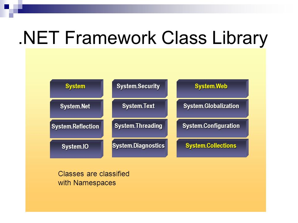 .NET Framework Class Library System.Globalization System.Diagnostics System.Configuration System.Collections System.IO System.Reflection System.Net System System.Threading System.Text System.SecuritySystem.Web Classes are classified with Namespaces